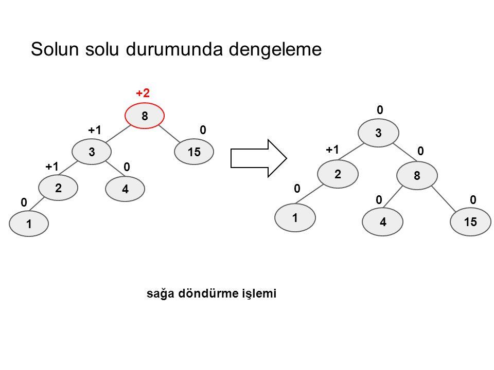 Solun solu durumunda dengeleme 8 3 4 2 15 1 0 +1 +2 0 0 8 3 4 2 15 1 0 +1 0 0 0 0 sağa döndürme işlemi