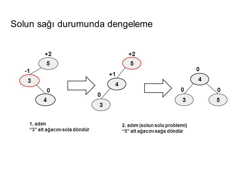 """Solun sağı durumunda dengeleme 5 3 4 0 +2 5 4 0 +1 +2 3 5 4 0 0 0 3 1. adım """"3"""" alt ağacını sola döndür 2. adım (solun solu problemi) """"5"""" alt ağacını"""