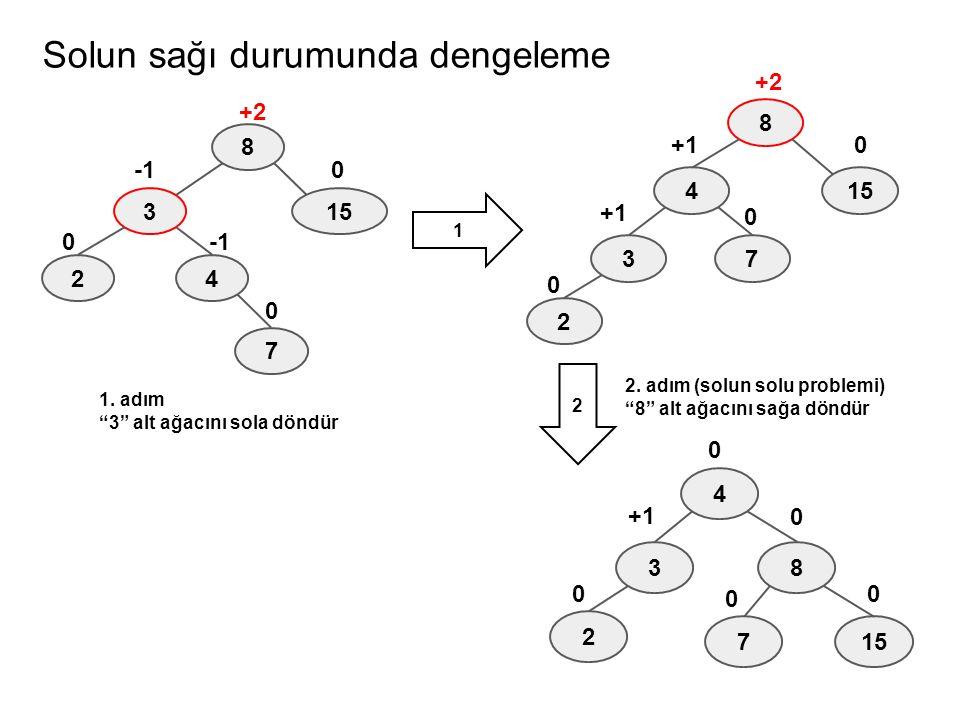 """Solun sağı durumunda dengeleme 8 3 42 15 0 +2 0 7 0 8 3 4 2 15 0 +1 +2 0 7 +1 0 8 3 4 2 15 0 +1 0 7 0 0 0 1. adım """"3"""" alt ağacını sola döndür 2. adım"""