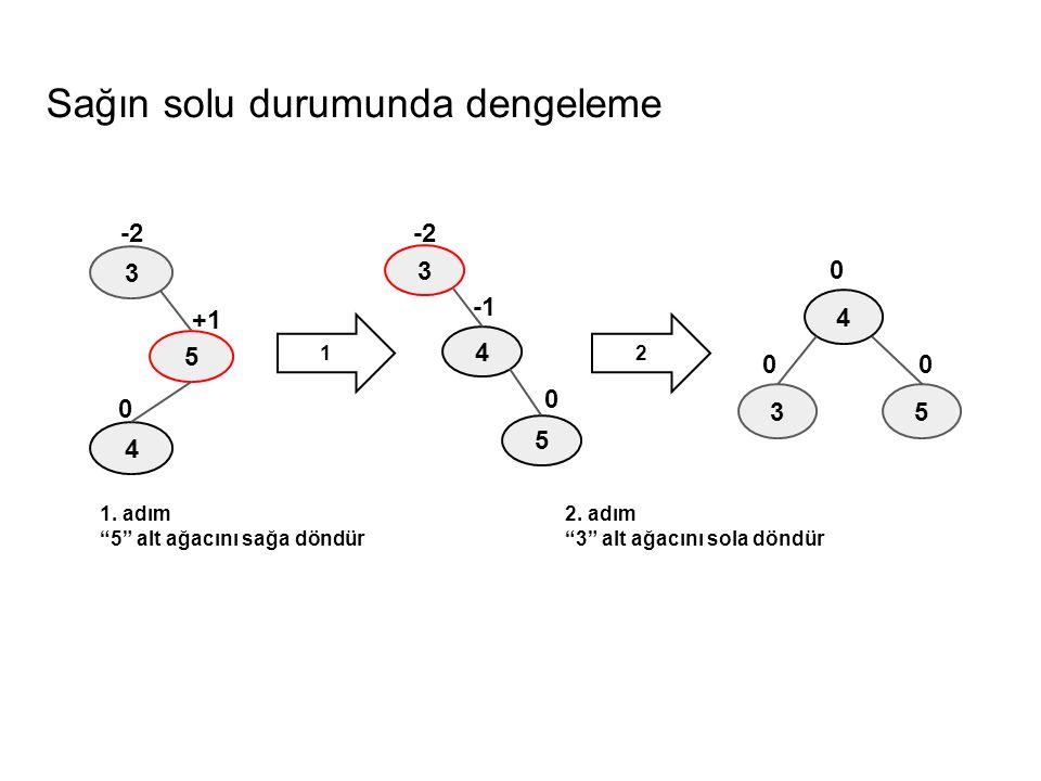 """Sağın solu durumunda dengeleme 3 5 4 0 +1 -2 3 4 5 0 -2 5 4 0 0 0 3 1. adım """"5"""" alt ağacını sağa döndür 2. adım """"3"""" alt ağacını sola döndür 12"""