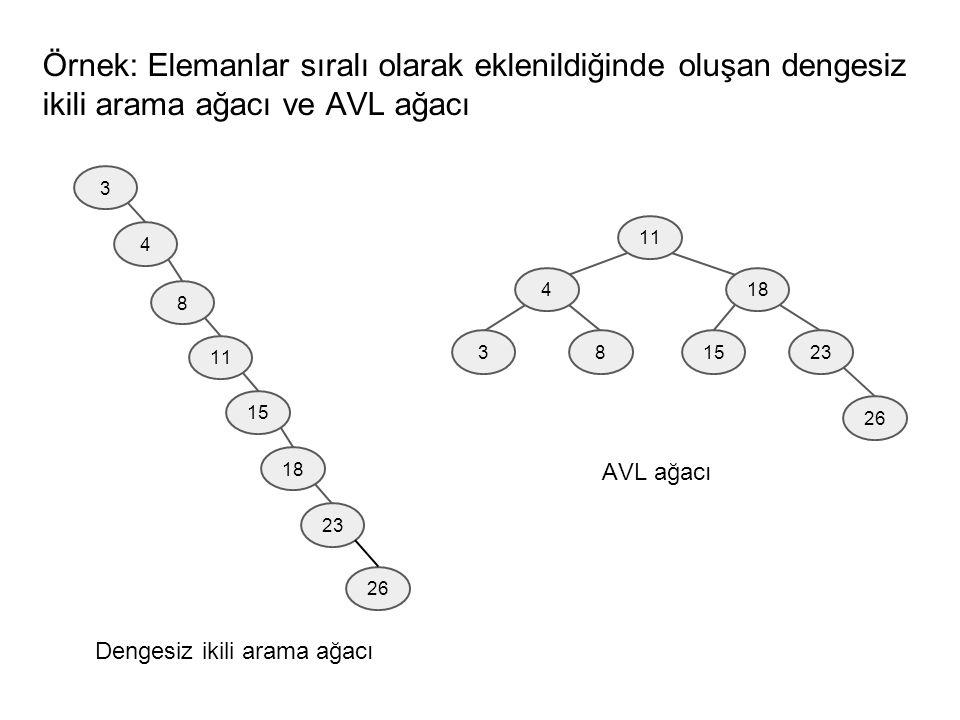 Örnek: Elemanlar sıralı olarak eklenildiğinde oluşan dengesiz ikili arama ağacı ve AVL ağacı 3 4 8 11 15 18 23 26 11 4 83 18 1523 26 Dengesiz ikili arama ağacı AVL ağacı