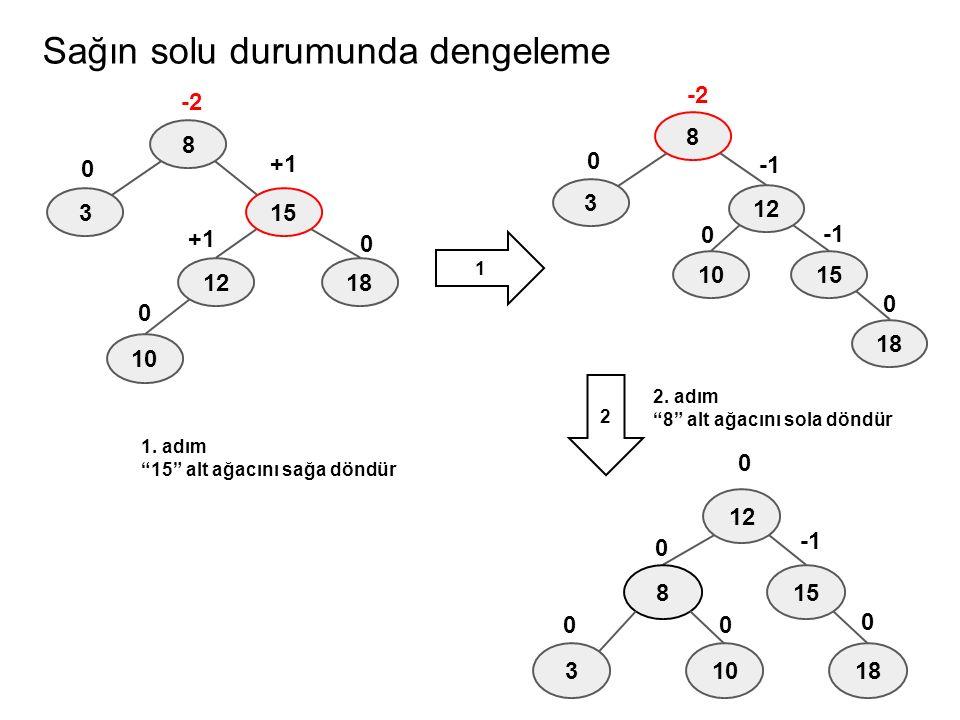 """Sağın solu durumunda dengeleme 8 315 -2 +1 0 1812 0 +1 0 10 8 3 15 -2 0 18 12 0 0 10 8 3 15 0 0 18 12 0 0 10 0 1. adım """"15"""" alt ağacını sağa döndür 2."""