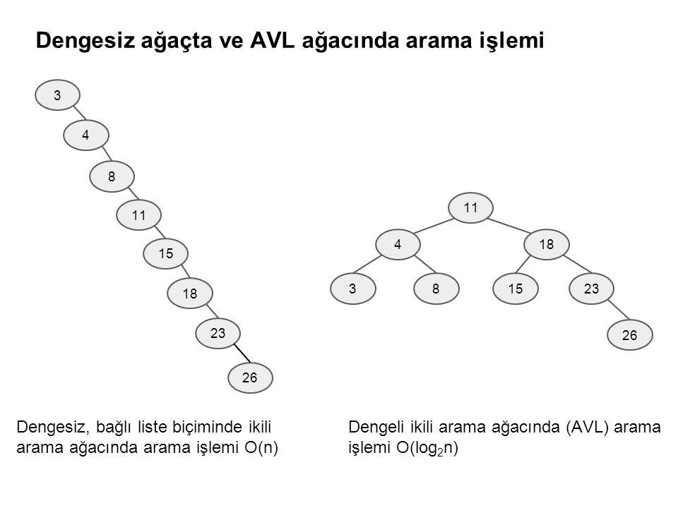 3 4 8 11 15 18 23 26 11 4 83 18 1523 26 Dengesiz, bağlı liste biçiminde ikili arama ağacında arama işlemi O(n) Dengeli ikili arama ağacında (AVL) arama işlemi O(log 2 n) Dengesiz ağaçta ve AVL ağacında arama işlemi