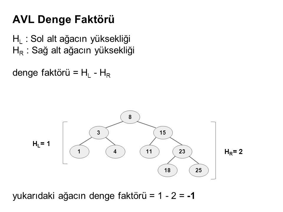 H L : Sol alt ağacın yüksekliği H R : Sağ alt ağacın yüksekliği denge faktörü = H L - H R AVL Denge Faktörü 8 3 41 15 1123 1825 H L = 1 H R = 2 yukarıdaki ağacın denge faktörü = 1 - 2 = -1