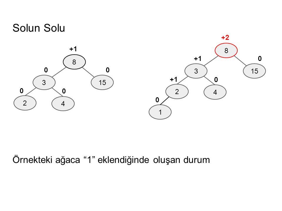 """Solun Solu Örnekteki ağaca """"1"""" eklendiğinde oluşan durum 8 3 4 2 15 1 0 +1 +2 0 0 8 3 4 2 15 0 0 +1 0 0"""