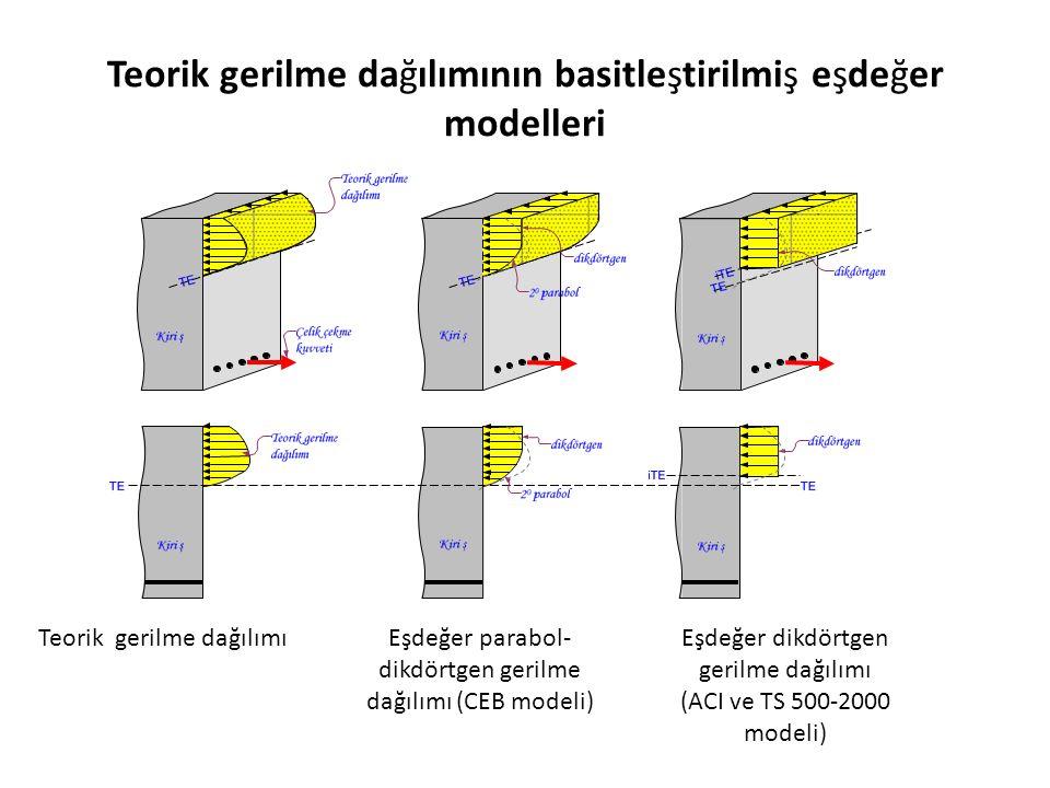 Teorik gerilme dağılımının basitleştirilmiş eşdeğer modelleri Teorik gerilme dağılımıEşdeğer parabol- dikdörtgen gerilme dağılımı (CEB modeli) Eşdeğer dikdörtgen gerilme dağılımı (ACI ve TS 500-2000 modeli)
