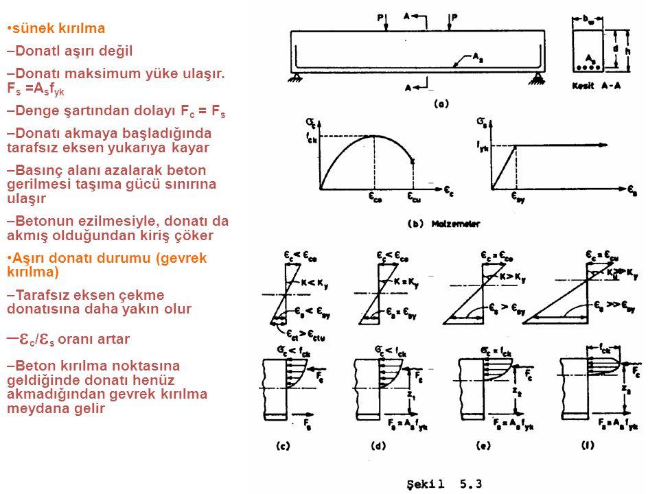 İki kirişin sadece donatı oranları farklıdır M1 kirişi sünek davranış, M2 kirişi gevrek davranış gösterir Önemli olan deprem enerjisini yutabilme özelliğidir Sünek davranışta donatının akma noktası (B) ile betonun ezilme noktası (C) arasındaki moment farkı çok azdır (Mr/My = 1.07)
