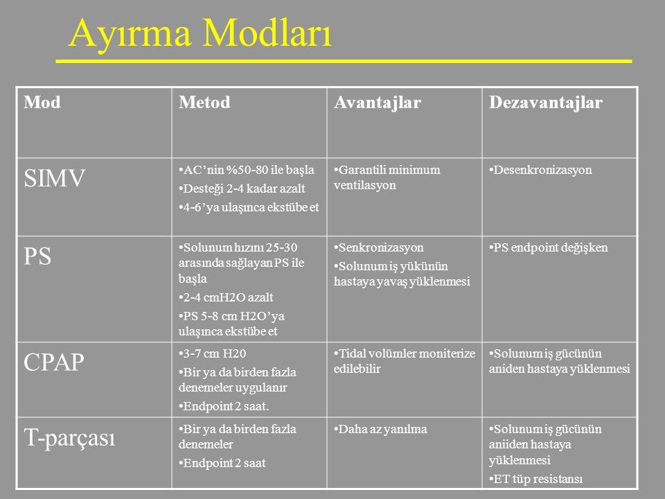 Ayırma Modları ModMetodAvantajlarDezavantajlar SIMV AC'nin %50-80 ile başla Desteği 2-4 kadar azalt 4-6'ya ulaşınca ekstübe et Garantili minimum venti