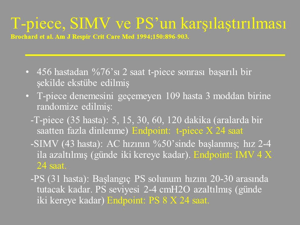 T-piece, SIMV ve PS'un karşılaştırılması Brochard et al. Am J Respir Crit Care Med 1994;150:896-903. 456 hastadan %76'sı 2 saat t-piece sonrası başarı