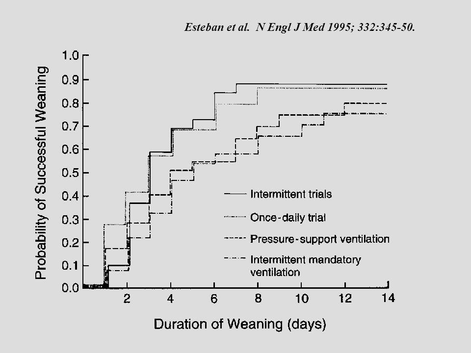 Esteban et al. N Engl J Med 1995; 332:345-50.