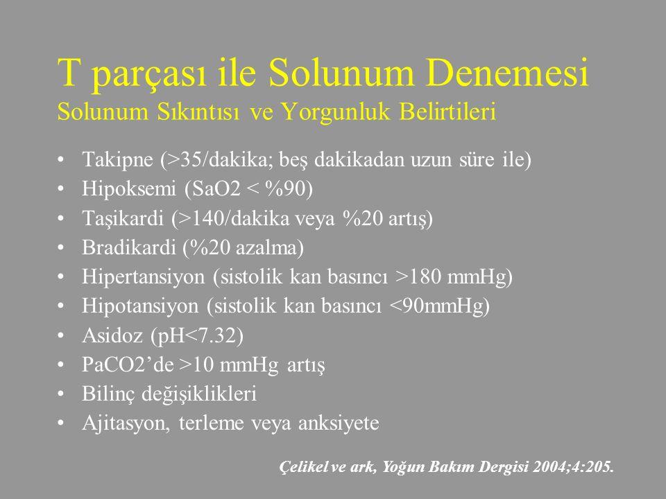 T parçası ile Solunum Denemesi Solunum Sıkıntısı ve Yorgunluk Belirtileri Takipne (>35/dakika; beş dakikadan uzun süre ile) Hipoksemi (SaO2 < %90) Taşikardi (>140/dakika veya %20 artış) Bradikardi (%20 azalma) Hipertansiyon (sistolik kan basıncı >180 mmHg) Hipotansiyon (sistolik kan basıncı <90mmHg) Asidoz (pH<7.32) PaCO2'de >10 mmHg artış Bilinç değişiklikleri Ajitasyon, terleme veya anksiyete Çelikel ve ark, Yoğun Bakım Dergisi 2004;4:205.