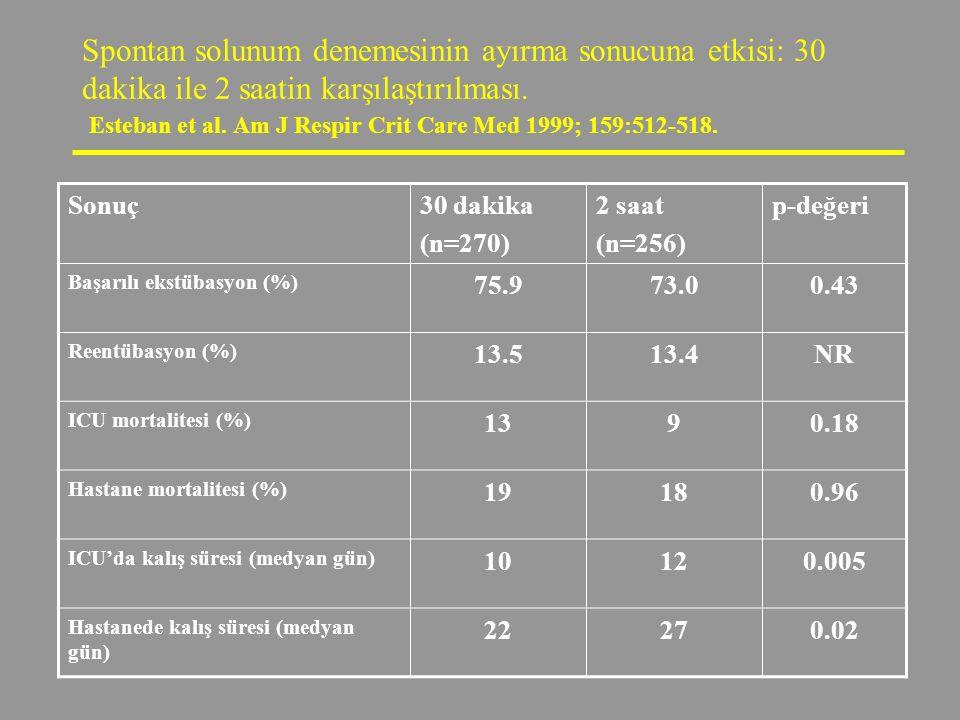 Spontan solunum denemesinin ayırma sonucuna etkisi: 30 dakika ile 2 saatin karşılaştırılması. Esteban et al. Am J Respir Crit Care Med 1999; 159:512-5
