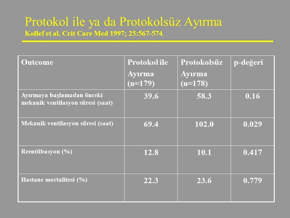 Protokol ile ya da Protokolsüz Ayırma Kollef et al. Crit Care Med 1997; 25:567-574. OutcomeProtokol ile Ayırma (n=179) Protokolsüz Ayırma (n=178) p-de