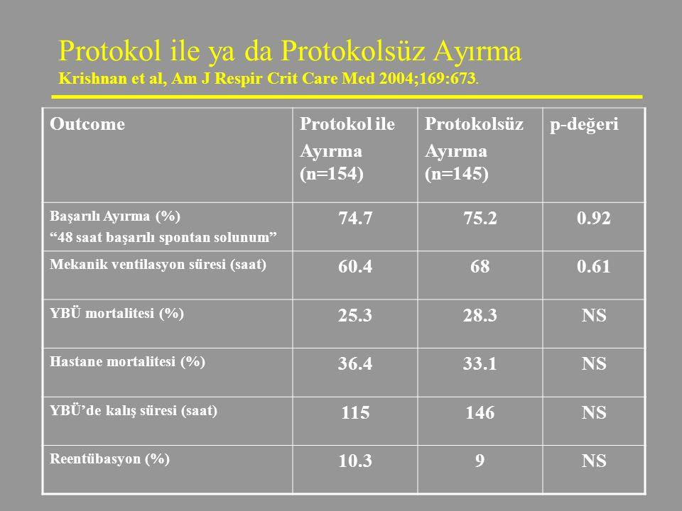 Protokol ile ya da Protokolsüz Ayırma Krishnan et al, Am J Respir Crit Care Med 2004;169:673. OutcomeProtokol ile Ayırma (n=154) Protokolsüz Ayırma (n