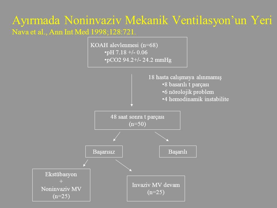 Ayırmada Noninvaziv Mekanik Ventilasyon'un Yeri Nava et al., Ann Int Med 1998;128:721.
