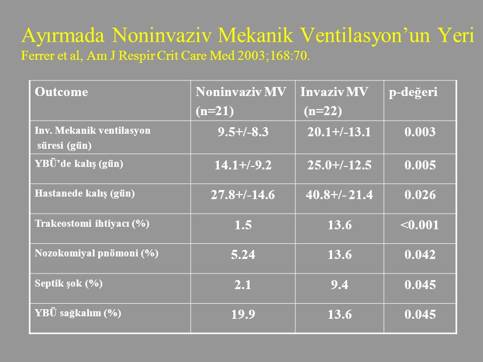 Ayırmada Noninvaziv Mekanik Ventilasyon'un Yeri Ferrer et al, Am J Respir Crit Care Med 2003;168:70.