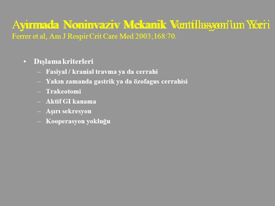 Dışlama kriterleri –Fasiyal / kranial travma ya da cerrahi –Yakın zamanda gastrik ya da özofagus cerrahisi –Trakeotomi –Aktif GI kanama –Aşırı sekresyon –Kooperasyon yokluğu Ayirmada Noninvaziv Mekanik Ventilasyon'un Yeri Ayırmada Noninvaziv Mekanik Ventilasyon'un Yeri Ferrer et al, Am J Respir Crit Care Med 2003;168:70.