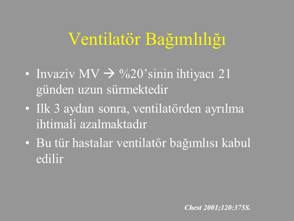 Ventilatör Bağımlılığı Invaziv MV  %20'sinin ihtiyacı 21 günden uzun sürmektedir Ilk 3 aydan sonra, ventilatörden ayrılma ihtimali azalmaktadır Bu tür hastalar ventilatör bağımlısı kabul edilir Chest 2001;120:375S.