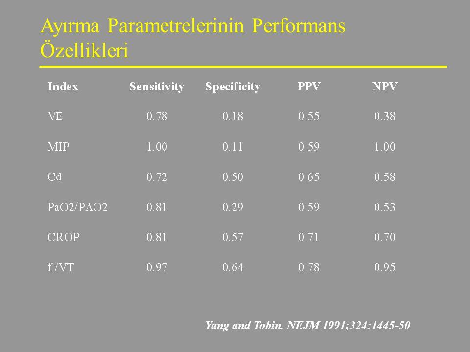 Yang and Tobin. NEJM 1991;324:1445-50 Ayırma Parametrelerinin Performans Özellikleri