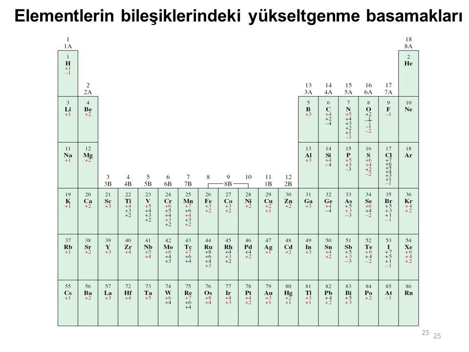25 Elementlerin bileşiklerindeki yükseltgenme basamakları
