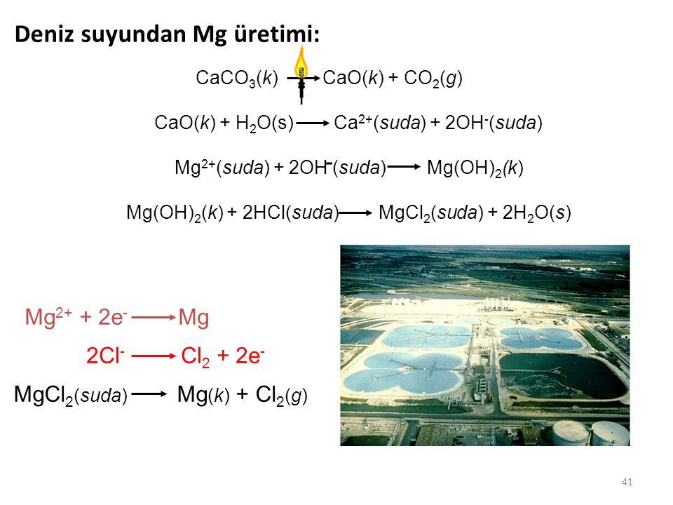 41 Deniz suyundan Mg üretimi: CaCO 3 (k) CaO(k) + CO 2 (g) Mg(OH) 2 (k) + 2HCl(suda) MgCl 2 (suda) + 2H 2 O(s) CaO(k) + H 2 O(s) Ca 2+ (suda) + 2OH -
