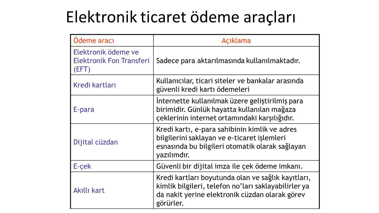 Elektronik ticaret ödeme araçları