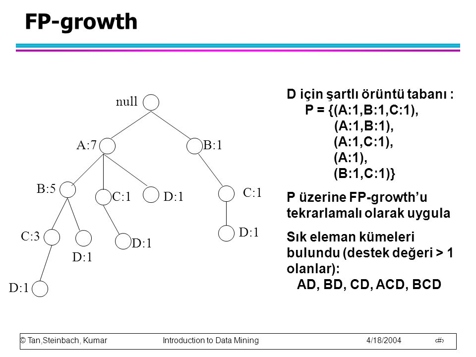 © Tan,Steinbach, Kumar Introduction to Data Mining 4/18/2004 22 FP-growth null A:7 B:5 B:1 C:1 D:1 C:1 D:1 C:3 D:1 D için şartlı örüntü tabanı : P = {