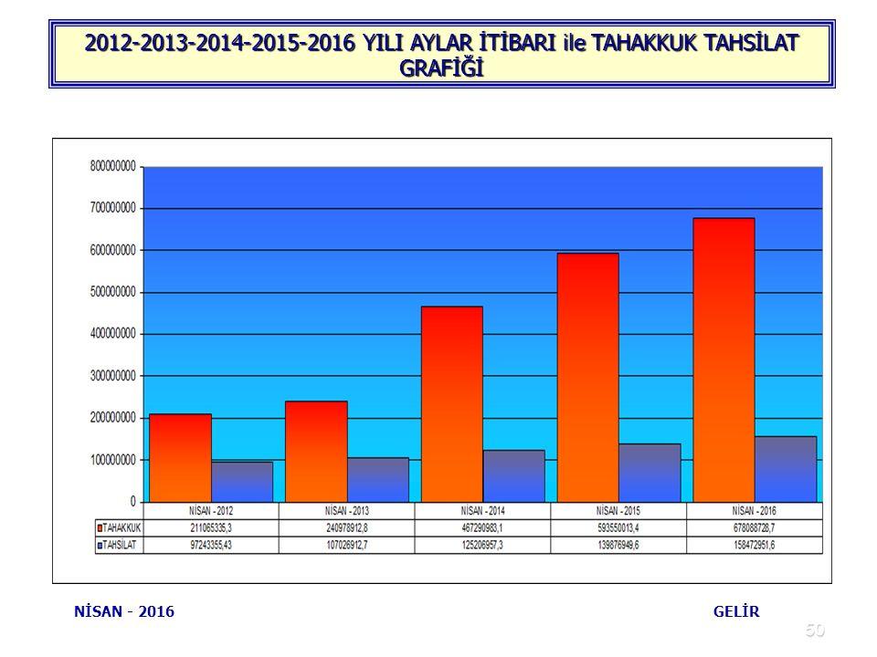 50 2012-2013-2014-2015-2016 YILI AYLAR İTİBARI ile TAHAKKUK TAHSİLAT GRAFİĞİ NİSAN - 2016 GELİR