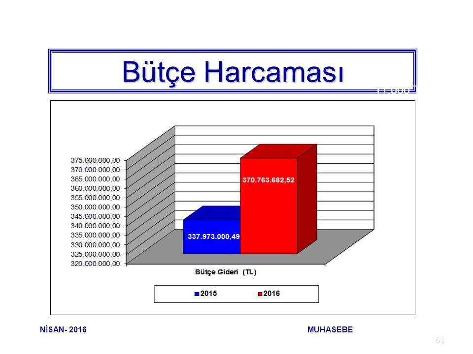 61 Bütçe Harcaması (1.000 TL) NİSAN- 2016 MUHASEBE