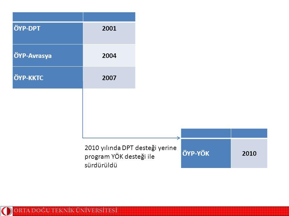 ÖYP-DPT2001 ÖYP-Avrasya2004 ÖYP-KKTC2007 2010 yılında DPT desteği yerine program YÖK desteği ile sürdürüldü ÖYP-YÖK2010 ORTA DOĞU TEKNİK ÜNİVERSİTESİ