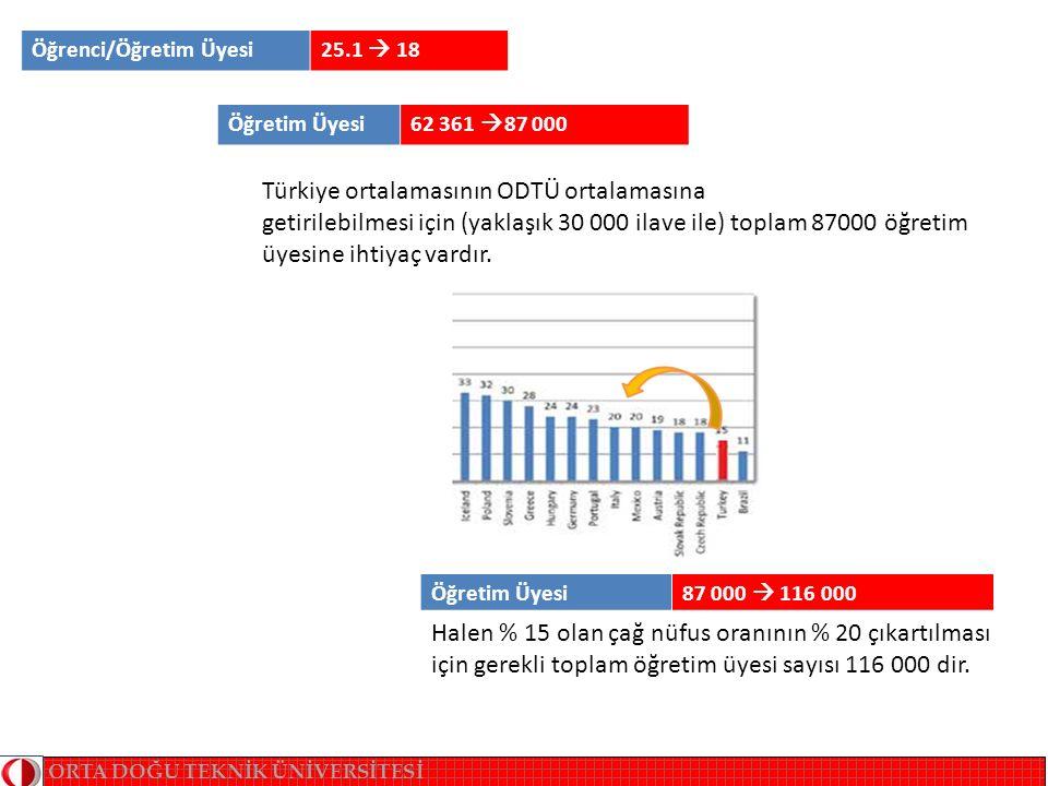 Öğrenci/Öğretim Üyesi25.1  18 Öğretim Üyesi62 361  87 000 Öğretim Üyesi87 000  116 000 ORTA DOĞU TEKNİK ÜNİVERSİTESİ Türkiye ortalamasının ODTÜ ortalamasına getirilebilmesi için (yaklaşık 30 000 ilave ile) toplam 87000 öğretim üyesine ihtiyaç vardır.