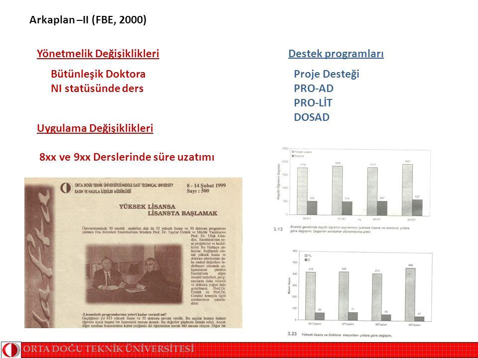 Arkaplan –II (FBE, 2000) ORTA DOĞU TEKNİK ÜNİVERSİTESİ Proje Desteği PRO-AD PRO-LİT DOSAD Bütünleşik Doktora NI statüsünde ders Destek programları Yönetmelik Değişiklikleri Uygulama Değişiklikleri 8xx ve 9xx Derslerinde süre uzatımı