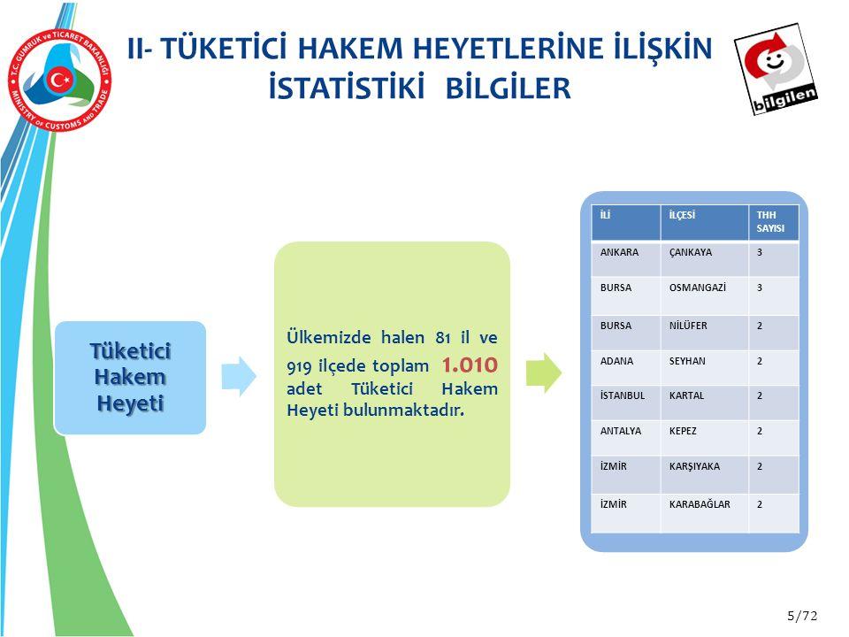 5/72 II- TÜKETİCİ HAKEM HEYETLERİNE İLİŞKİN İSTATİSTİKİ BİLGİLER Tüketici Hakem Heyeti Ülkemizde halen 81 il ve 919 ilçede toplam 1.010 adet Tüketici