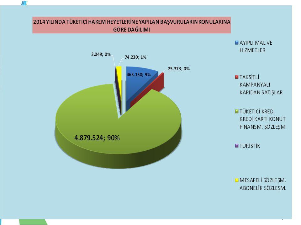 8/72 YILLARA GÖRE YAPILAN BAŞVURU SAYILARINDA BANKACILIK SEKTÖRÜNÜN ORANI %90