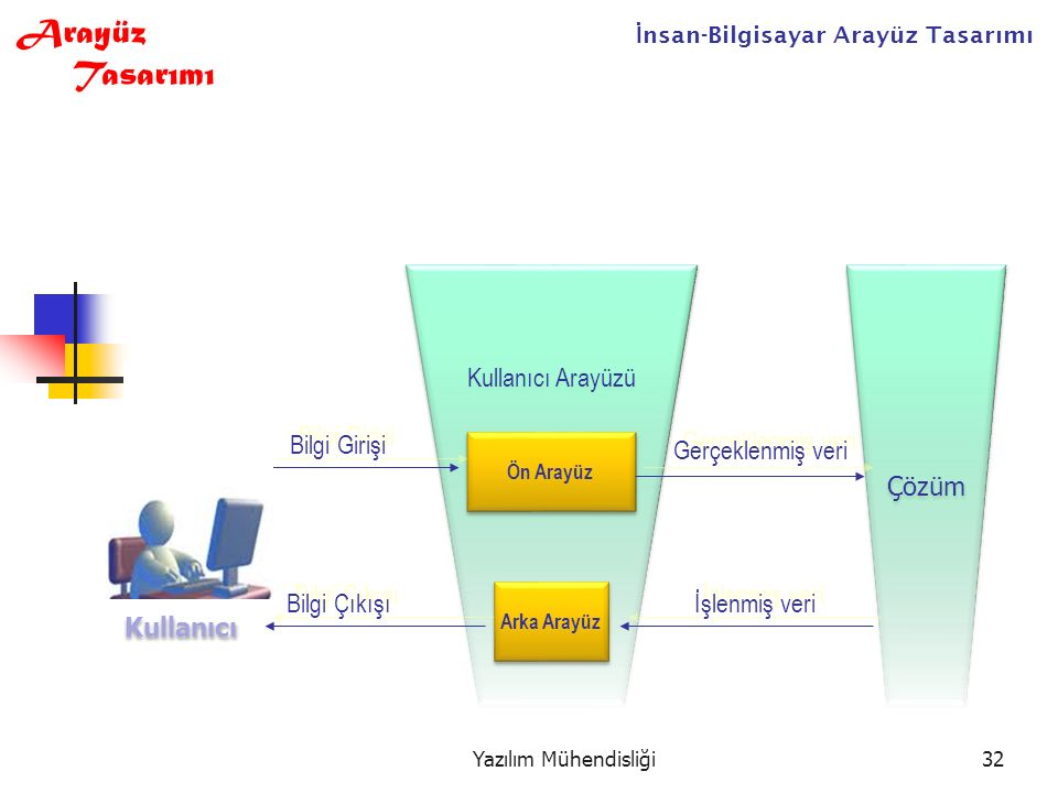Yazılım Mühendisliği32 İ nsan-Bilgisayar Arayüz Tasarımı Arayüz Tasarımı Kullanıcı Çözüm Kullanıcı Arayüzü Ön Arayüz Arka Arayüz Bilgi Girişi Bilgi Çıkışı Gerçeklenmiş veri İşlenmiş veri