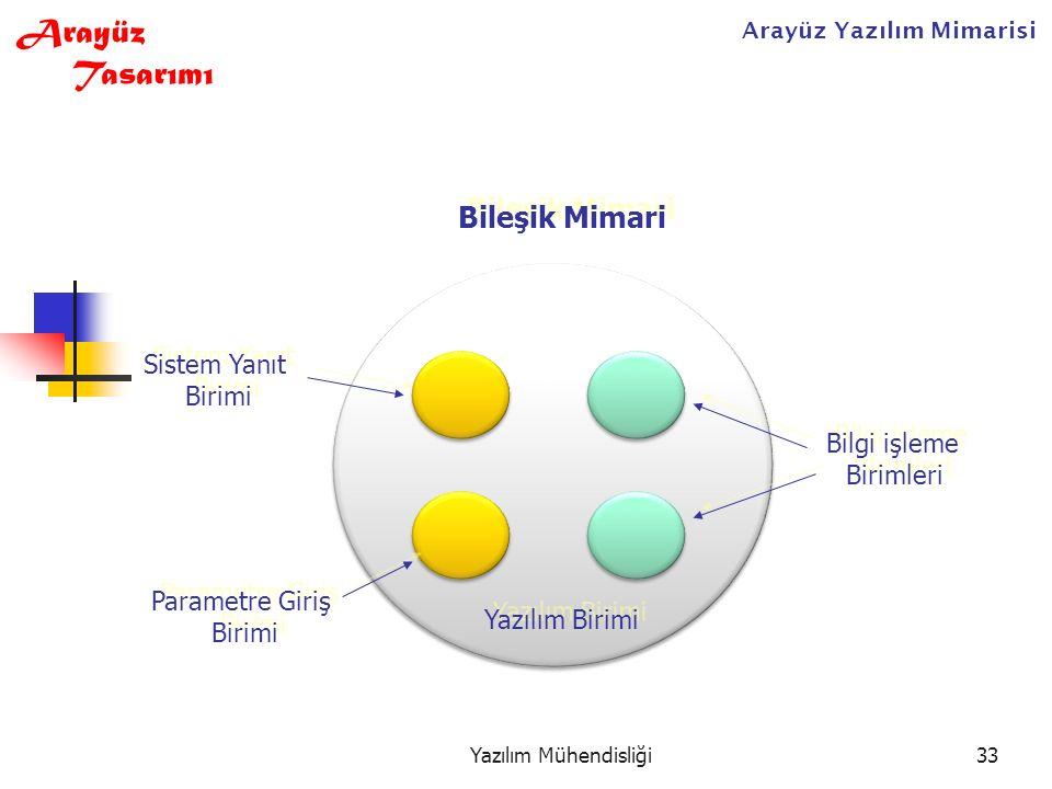 Yazılım Mühendisliği33 Bileşik Mimari Arayüz Yazılım Mimarisi Arayüz Tasarımı Bilgi işleme Birimleri Bilgi işleme Birimleri Sistem Yanıt Birimi Sistem Yanıt Birimi Parametre Giriş Birimi Parametre Giriş Birimi Yazılım Birimi