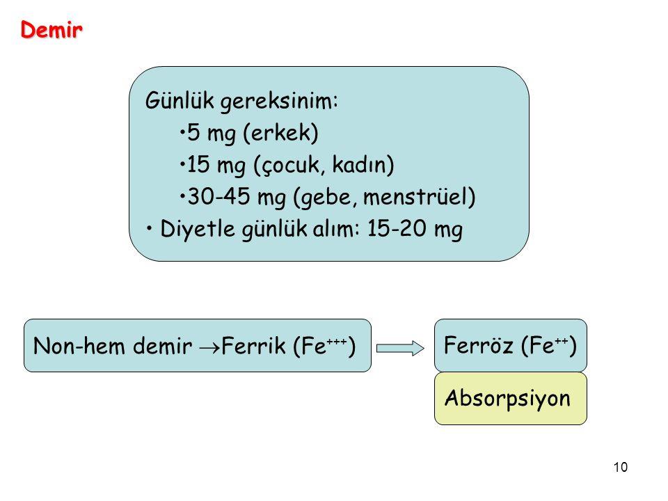 10 Günlük gereksinim: 5 mg (erkek) 15 mg (çocuk, kadın) 30-45 mg (gebe, menstrüel) Diyetle günlük alım: 15-20 mg Non-hem demir  Ferrik (Fe +++ )Ferröz (Fe ++ ) Absorpsiyon Demir