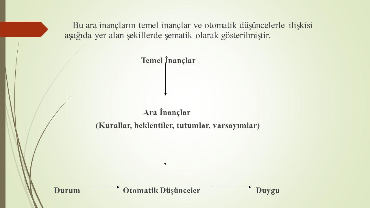 Bu ara inançların temel inançlar ve otomatik düşüncelerle ilişkisi aşağıda yer alan şekillerde şematik olarak gösterilmiştir.