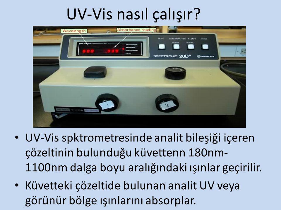 UV-Vis spktrometresinde analit bileşiği içeren çözeltinin bulunduğu küvettenn 180nm- 1100nm dalga boyu aralığındaki ışınlar geçirilir. Küvetteki çözel