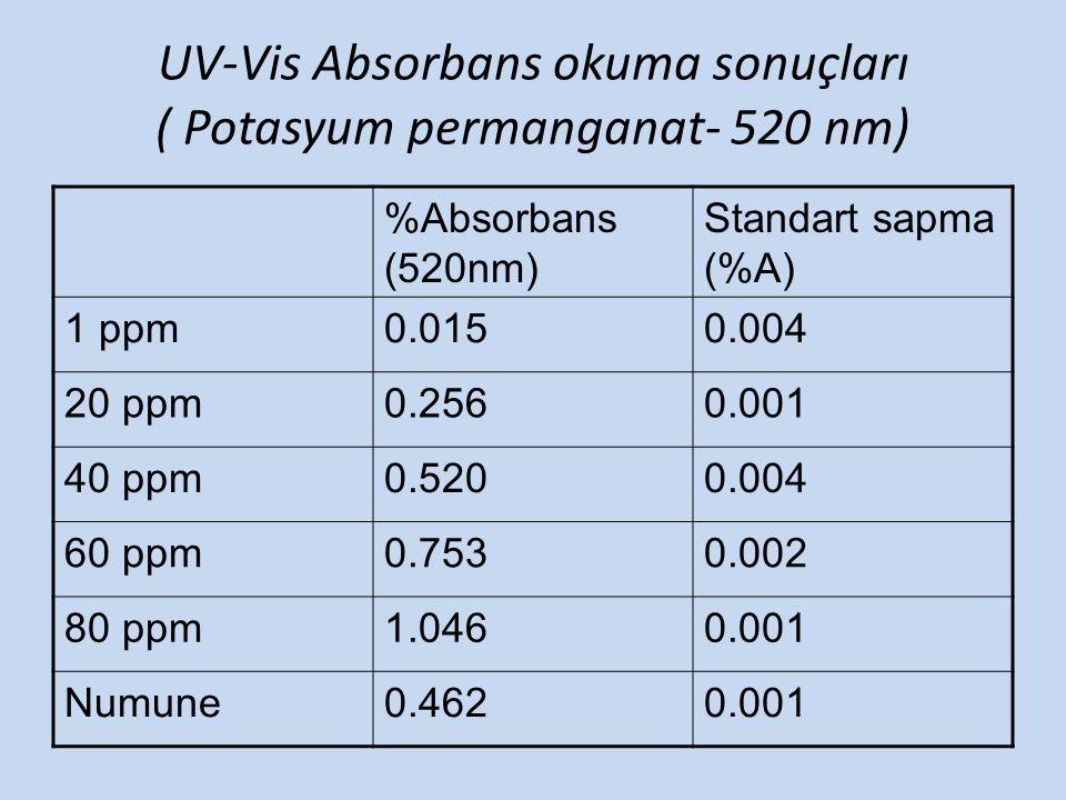%Absorbans (520nm) Standart sapma (%A) 1 ppm0.0150.004 20 ppm0.2560.001 40 ppm0.5200.004 60 ppm0.7530.002 80 ppm1.0460.001 Numune0.4620.001 UV-Vis Abs