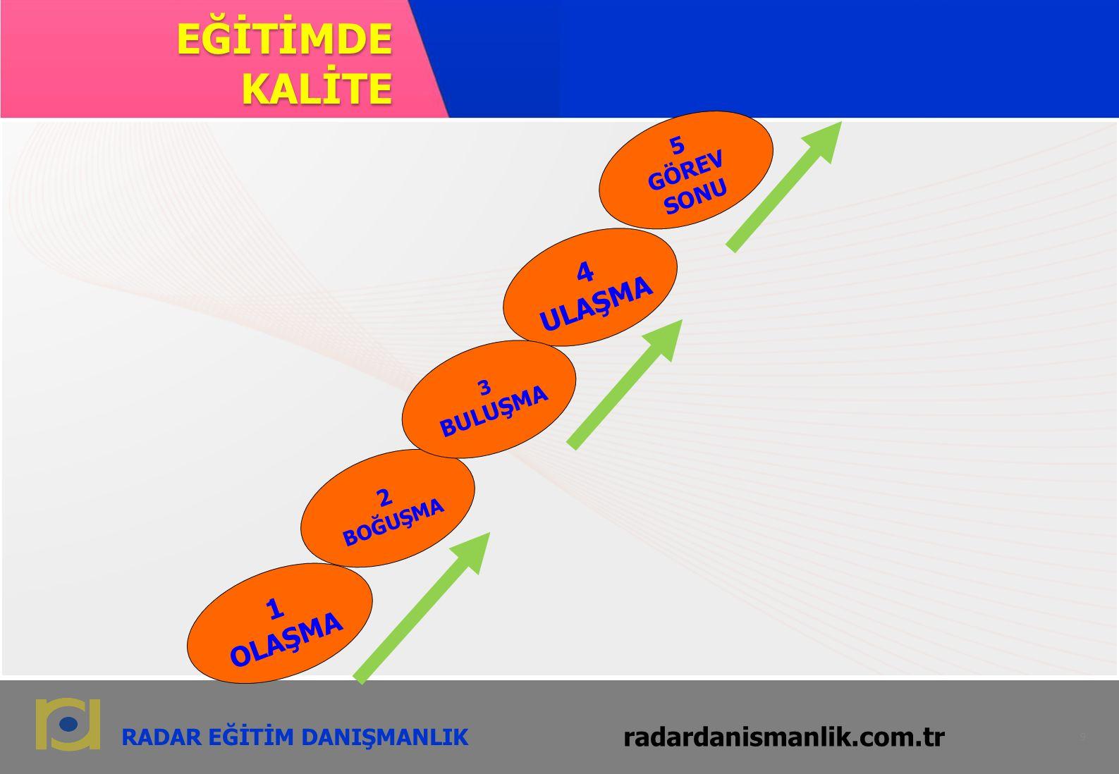 radardanismanlik.com.tr 9 RADAR EĞİTİM DANIŞMANLIK radardanismanlik.com.tr EĞİTİMDE KALİTE 9 4 ULAŞMA 1 OLAŞMA 2 BOĞUŞMA 3 BULUŞMA 5 GÖREV SONU