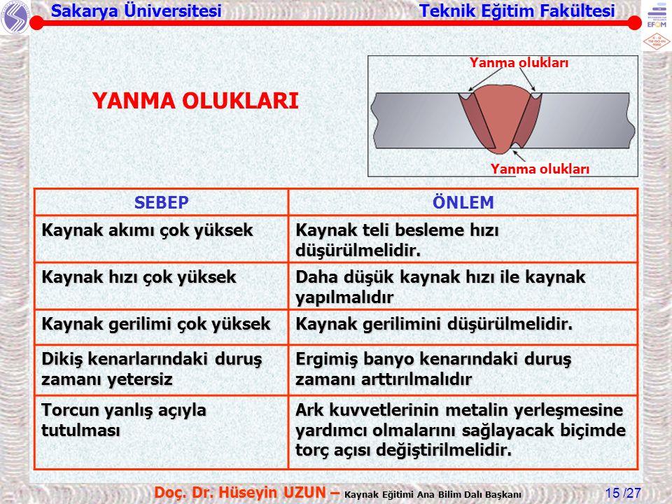 Sakarya Üniversitesi Teknik Eğitim Fakültesi /27 Doç. Dr. Hüseyin UZUN – Kaynak Eğitimi Ana Bilim Dalı Başkanı 15 SEBEPÖNLEM Kaynak akımı çok yüksek K