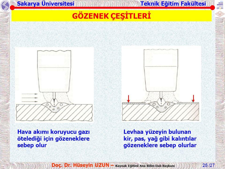 Sakarya Üniversitesi Teknik Eğitim Fakültesi /27 Doç. Dr. Hüseyin UZUN – Kaynak Eğitimi Ana Bilim Dalı Başkanı 25 Hava akımı koruyucu gazı ötelediği i