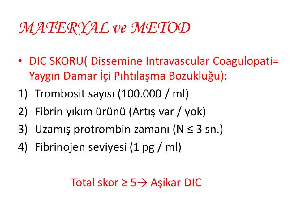 MATERYAL ve METOD DIC SKORU( Dissemine Intravascular Coagulopati= Yaygın Damar İçi Pıhtılaşma Bozukluğu): 1)Trombosit sayısı (100.000 / ml) 2)Fibrin yıkım ürünü (Artış var / yok) 3)Uzamış protrombin zamanı (N ≤ 3 sn.) 4)Fibrinojen seviyesi (1 pg / ml) Total skor ≥ 5→ Aşikar DIC