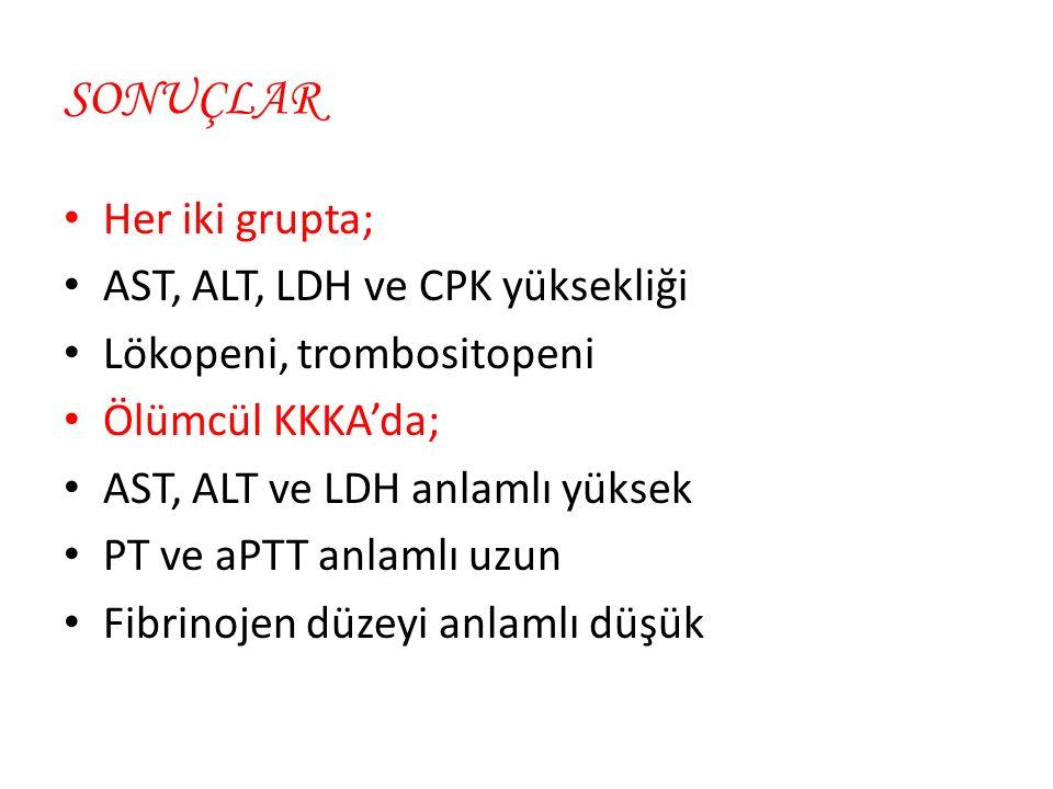 SONUÇLAR Her iki grupta; AST, ALT, LDH ve CPK yüksekliği Lökopeni, trombositopeni Ölümcül KKKA'da; AST, ALT ve LDH anlamlı yüksek PT ve aPTT anlamlı uzun Fibrinojen düzeyi anlamlı düşük