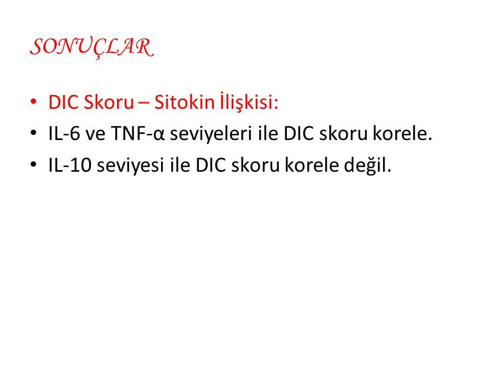 DIC Skoru – Sitokin İlişkisi: IL-6 ve TNF-α seviyeleri ile DIC skoru korele.