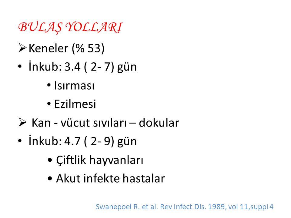 BULAŞ YOLLARI  Keneler (% 53) İnkub: 3.4 ( 2- 7) gün Isırması Ezilmesi  Kan - vücut sıvıları – dokular İnkub: 4.7 ( 2- 9) gün Çiftlik hayvanları Akut infekte hastalar Swanepoel R.