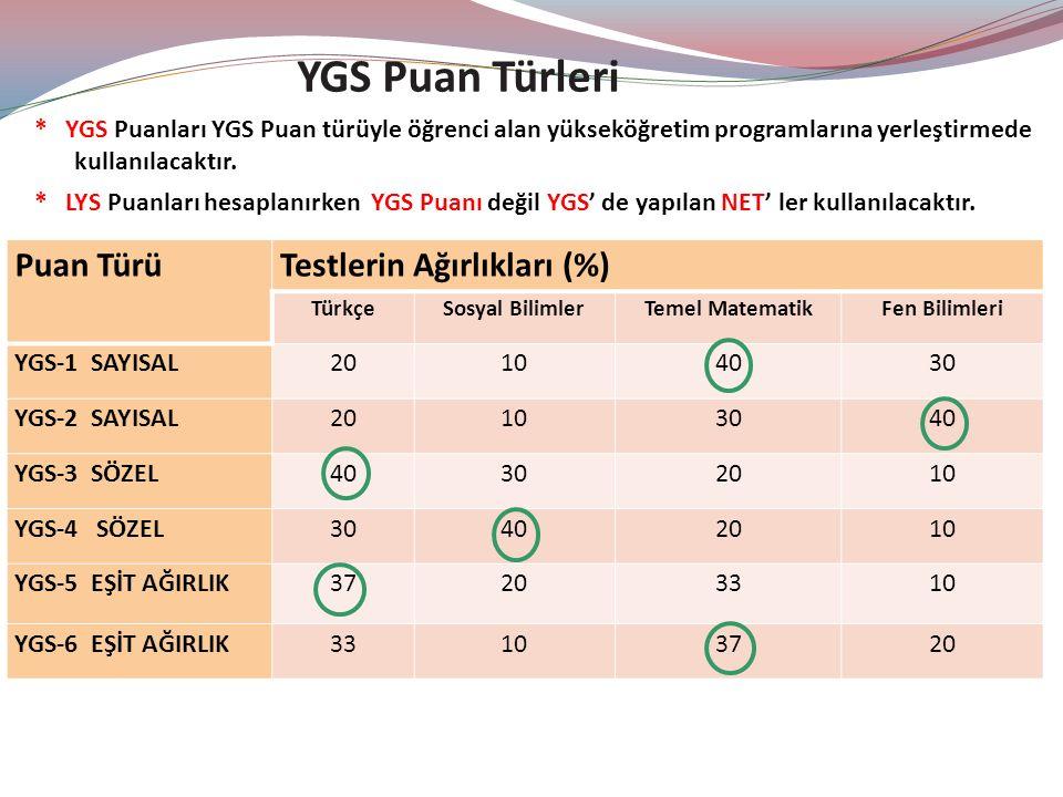 Puan TürüTestlerin Ağırlıkları (%) TürkçeSosyal BilimlerTemel MatematikFen Bilimleri YGS-1 SAYISAL20104030 YGS-2 SAYISAL20103040 YGS-3 SÖZEL40302010 YGS-4 SÖZEL30402010 YGS-5 EŞİT AĞIRLIK37203310 YGS-6 EŞİT AĞIRLIK33103720 YGS Puan Türleri * YGS Puanları YGS Puan türüyle öğrenci alan yükseköğretim programlarına yerleştirmede kullanılacaktır.