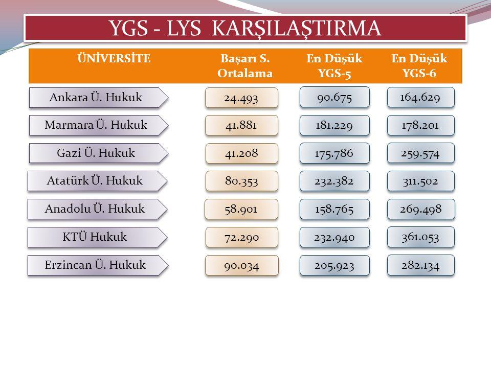 Ankara Ü. Hukuk 24.493 ÜNİVERSİTEBaşarı S.