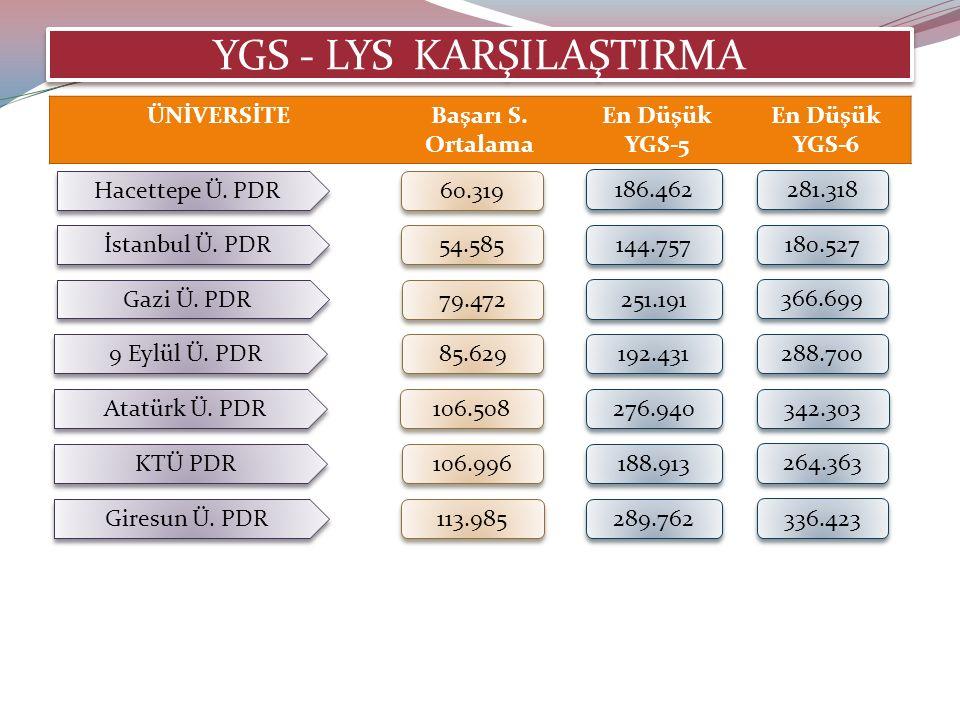 YGS - LYS KARŞILAŞTIRMA Hacettepe Ü. PDR 60.319 186.462 281.318 İstanbul Ü.
